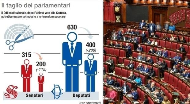 Taglio dei parlamentari: il Referendum